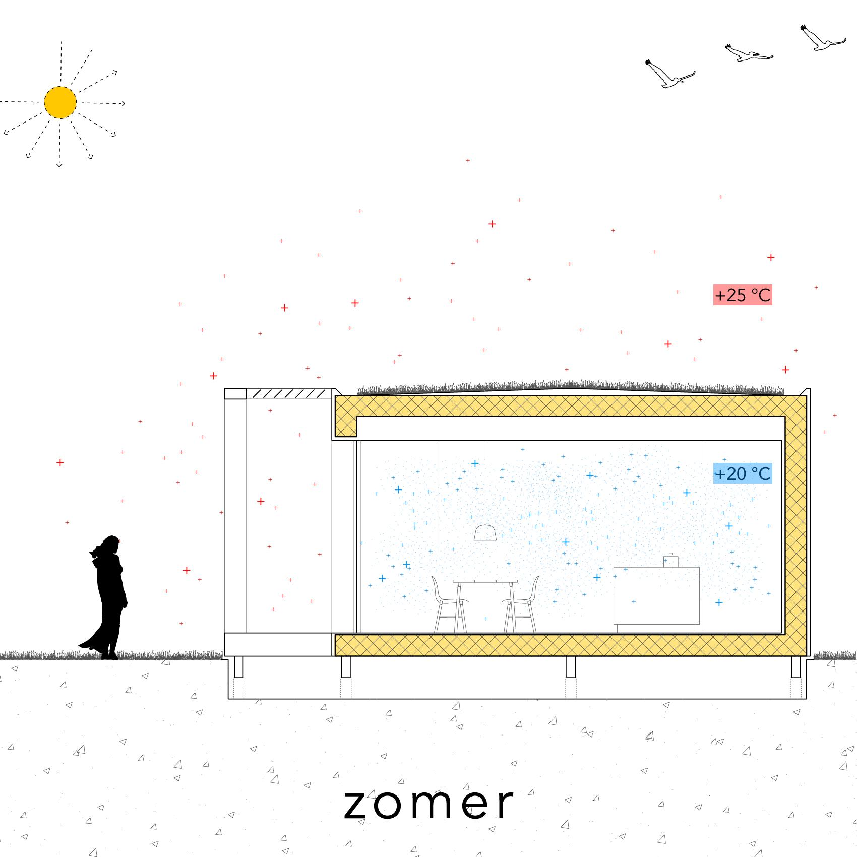 Modle - Isolatie - zomer