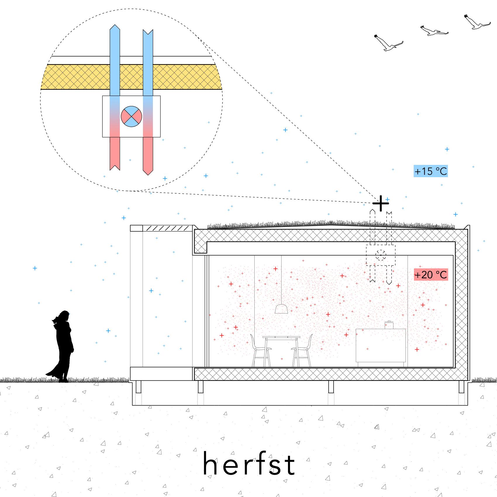 Modle - Ventilatie - herfst