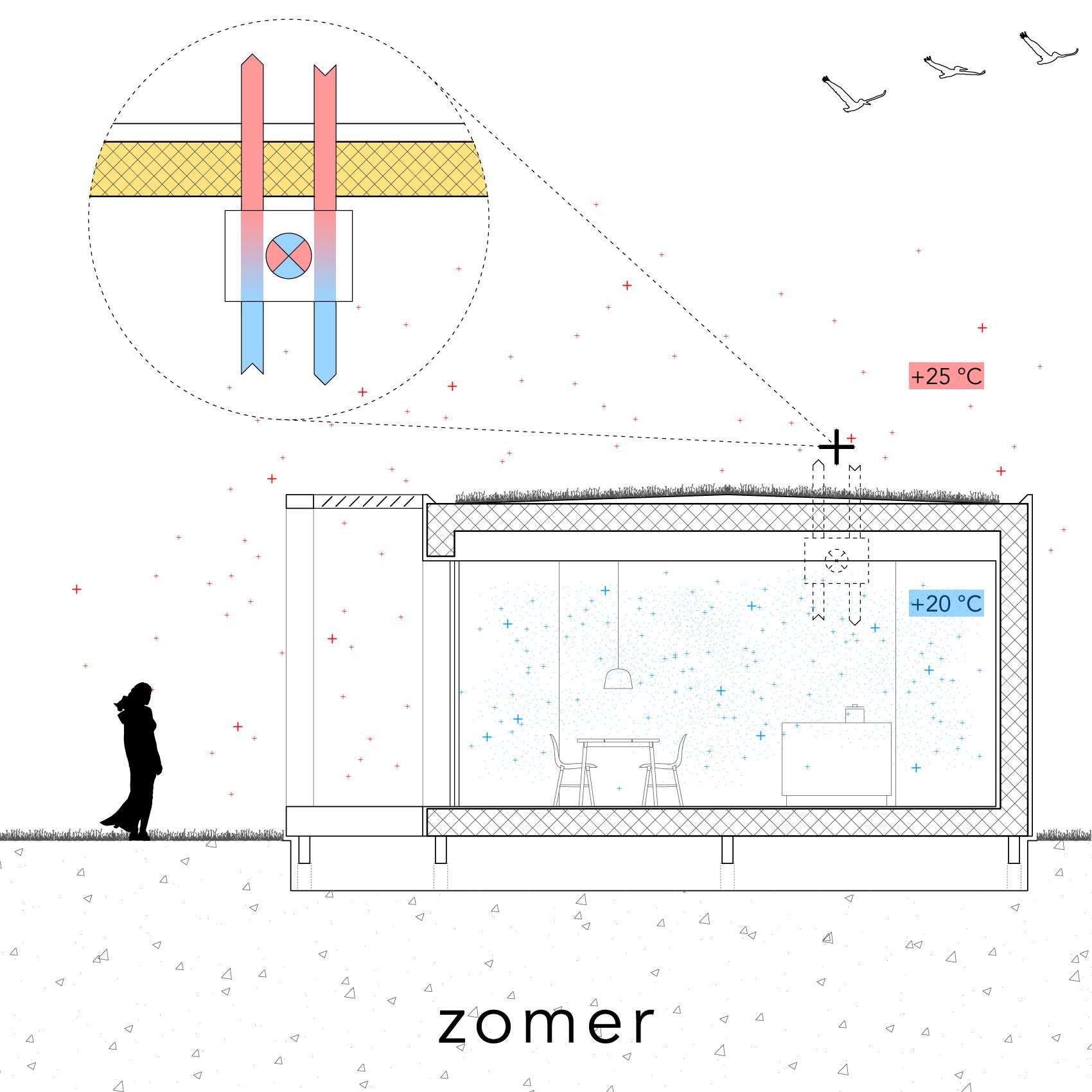 Modle - Ventilatie - zomer