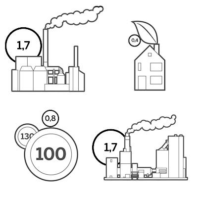 CO2-uitstoot-reductie-nl